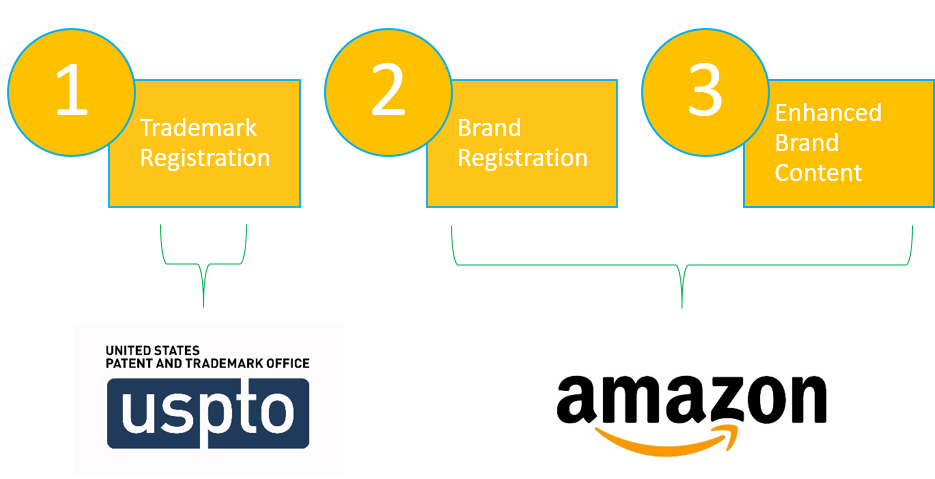 amazon trademark registration roadmap