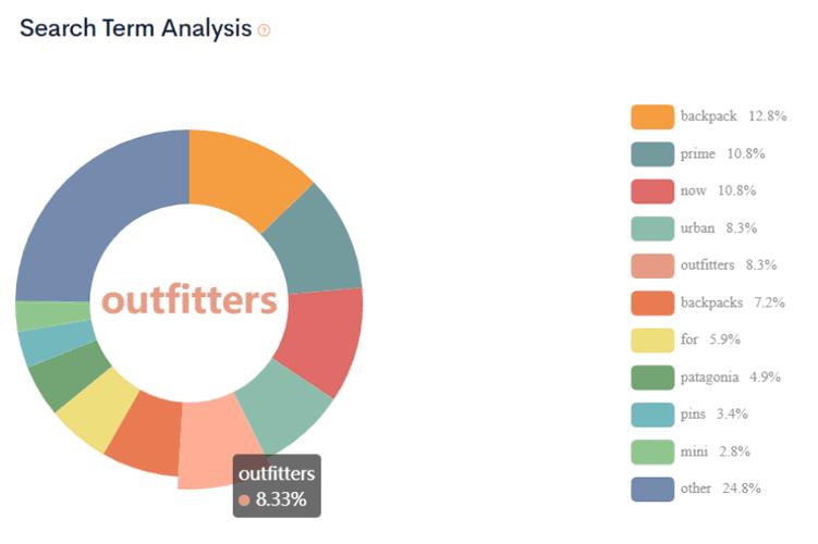 seller motor market analysis