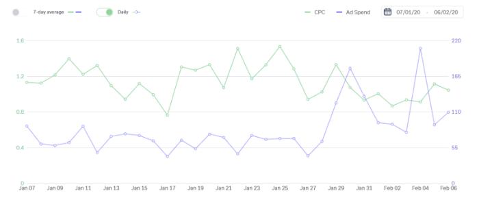 profit whales metrics