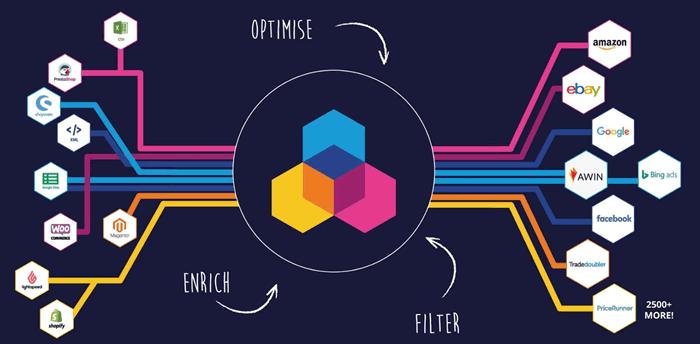 channable visual dataflow