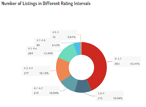 amzchart number of listings
