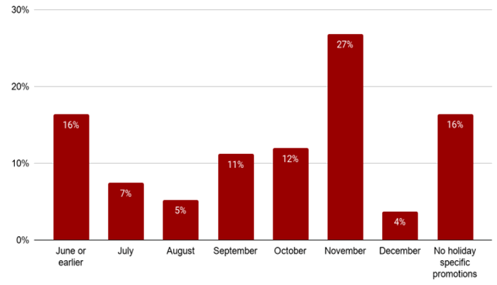 peak season sales