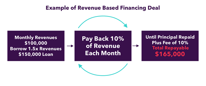 revenue based financing example