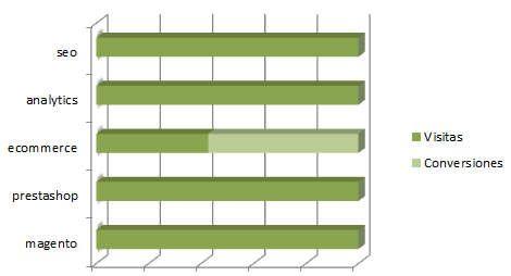 chart-conversiones