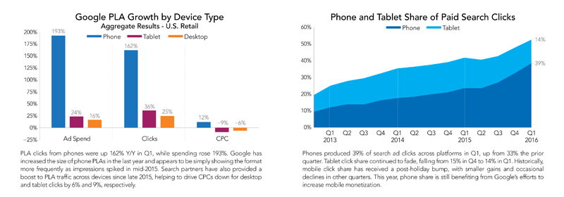 google-pla-growth-by-device-type