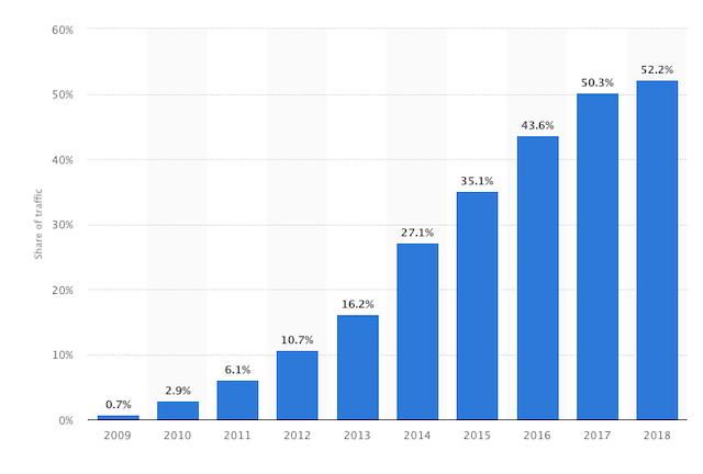 Estadísticas Tráfico Mobile