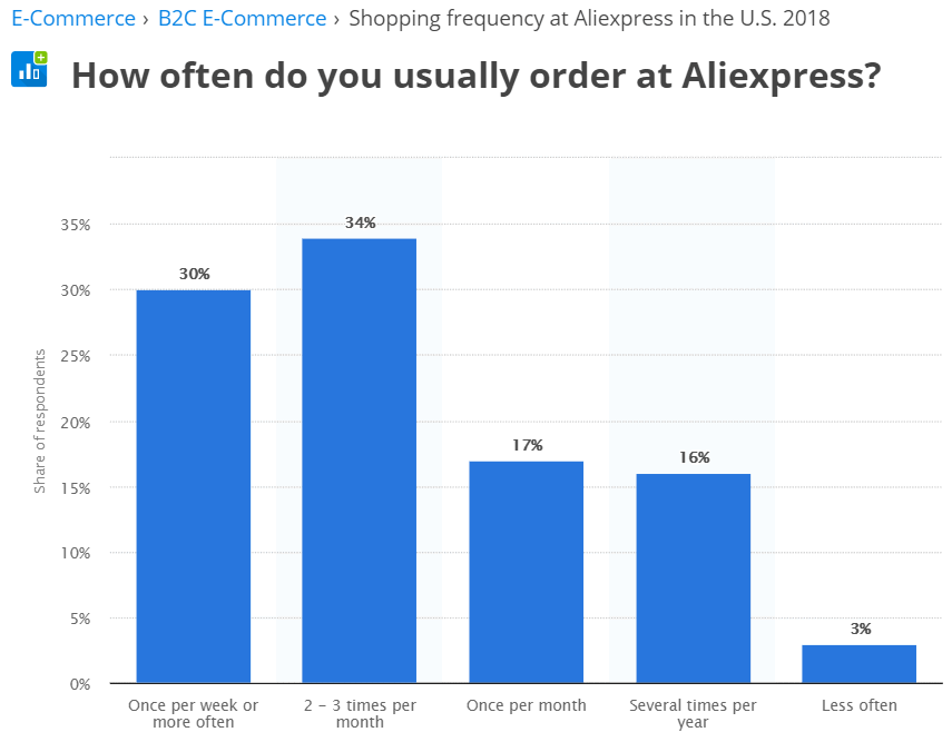 Shopping frequency at Aliexpress in the U.S. 2018